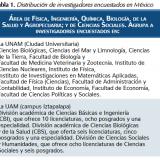 Distribución de investigadores encuestados en México