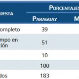 ¿Es usted investigador o profesor investigador de tiempo completo? (en México). ¿Cuál es el tiempo de dedicación a la institución principal? (en Paraguay).